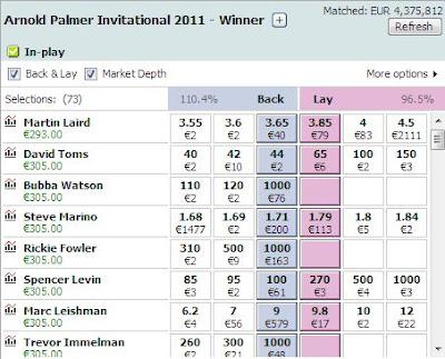 Golf trading strategies