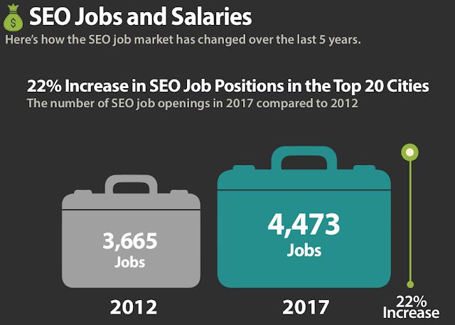 Incremento de puestos de trabajo en SEO