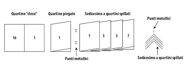 Sedicesimo Punto metallico