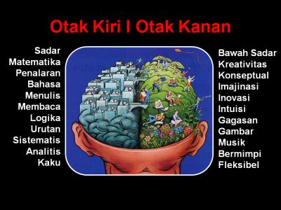 Cara Kerja Otak Kita