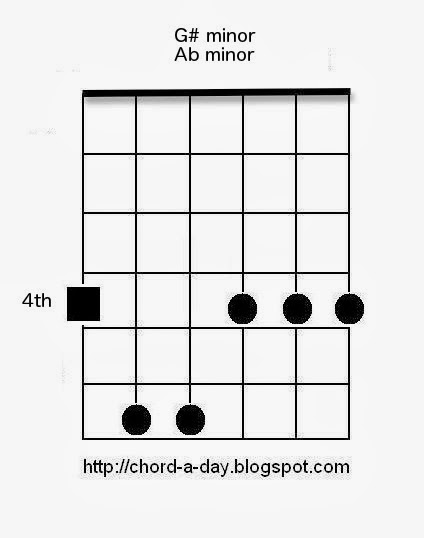 A New Guitar Chord Every Day: G# minor guitar chord / Ab minor guitar chord