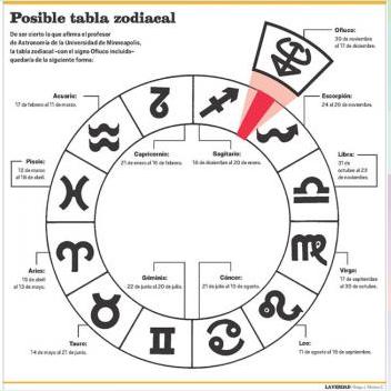 Entre griegos y romanos colaboraciones de 3 pilar - Orden signos zodiaco ...