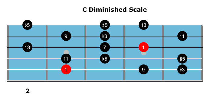 belajar scale, Scale, diminished7 chord, diminished scale, whole tone, half whole, whole half,