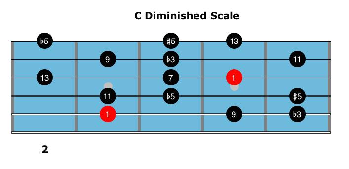 belajar scale, Scale, diminished7 chord, diminished scale, whole tone, half whole, whole half,