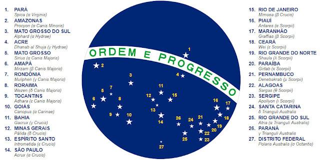 significado das estrelas da bandeira do Brasil
