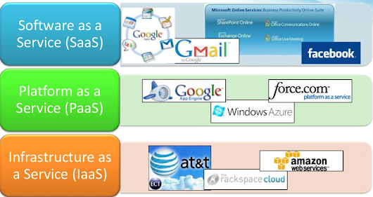Cloud Computing Service Model? What is IaaS, PaaS and SaaS.