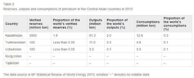 Table 2 Reserves, outputs and consumptions of petroleum in five Central Asian countries in 2012