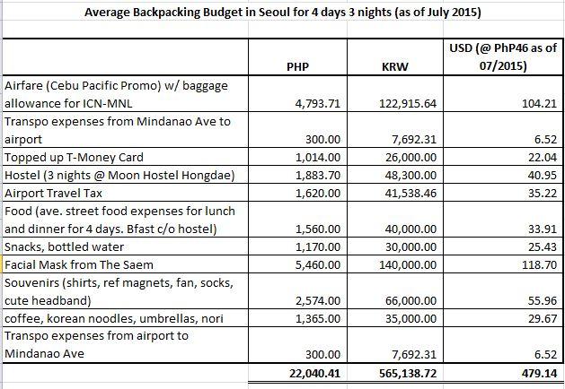 Trip Estimate Under Fontanacountryinn Com Estimated Travel Cost