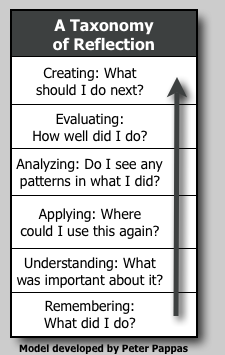 A Taxonomy of Reflection.