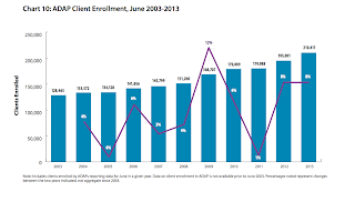 ADAP Client Enrollment, June 2003-2013