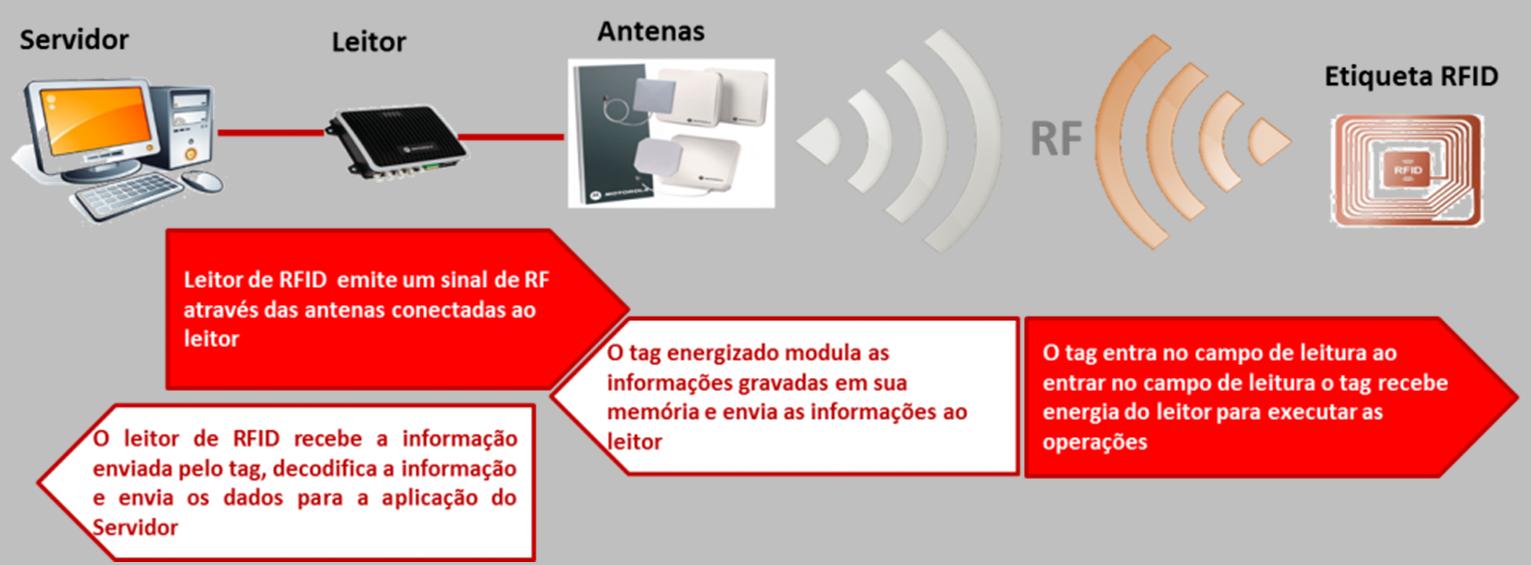ESP32 com RFID: Controle de Acesso - Fernando K Tecnologia