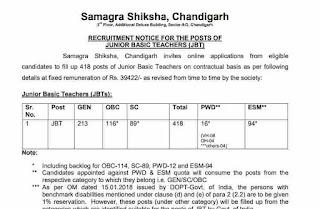 Chandigarh JBT Teacher Recruitment 2018 Notification Out