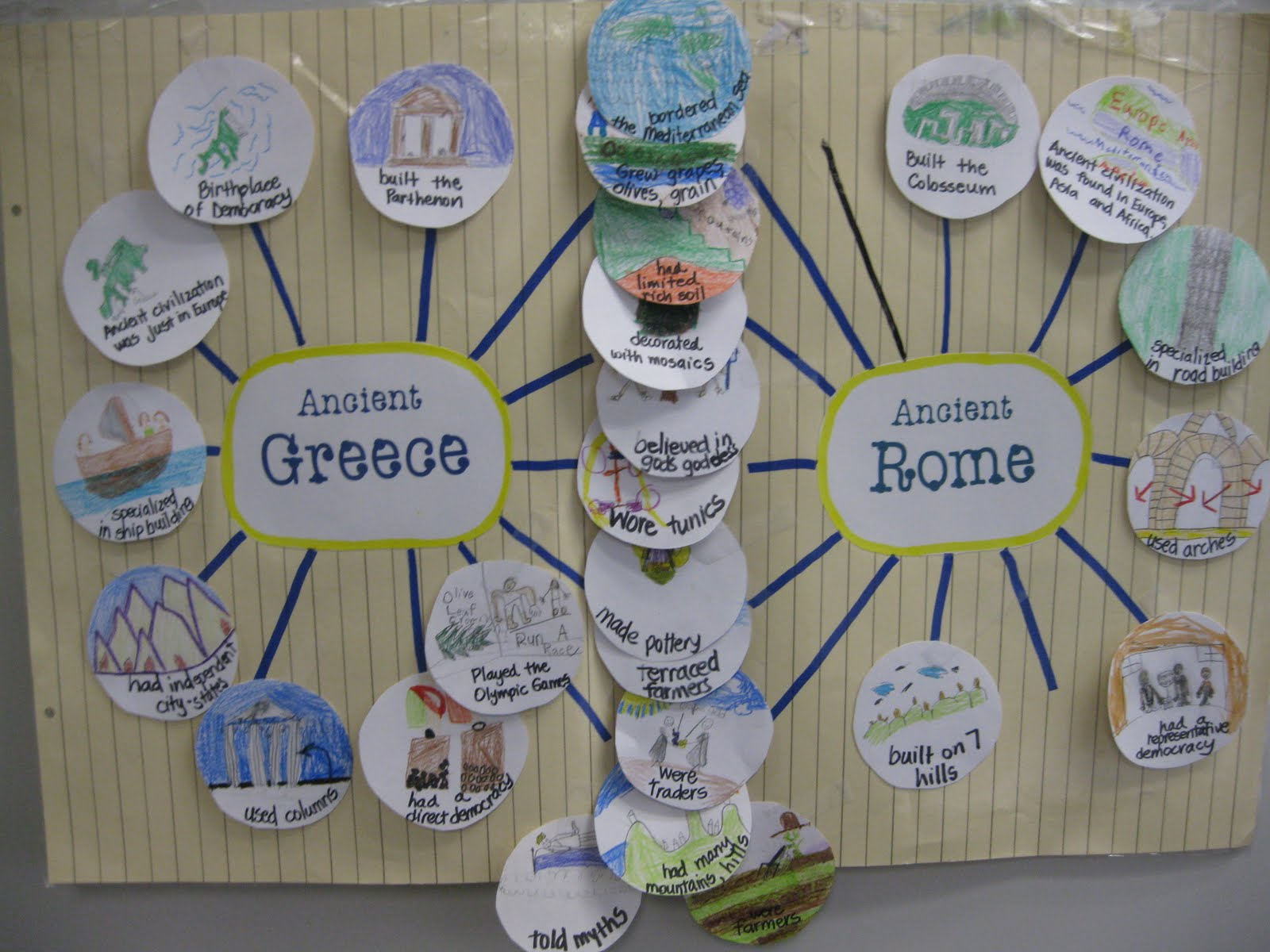Comparing and contrasting greece and rome