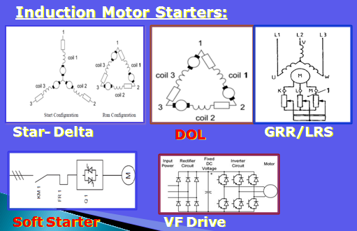 Electrical And Instrumentation Engineering Direct Online Starter Dol Motor Starter Circuit Diagram And Working Principle