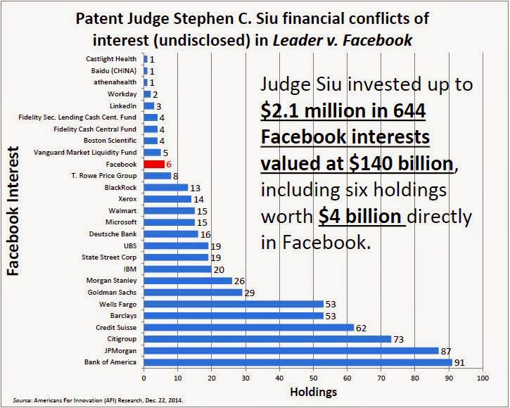 Patent Judge Stephen C. Siu undisclosed conflicts of interest in Leader v. Facebook