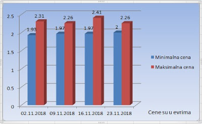 турски лешник у лјусци новембар 2018