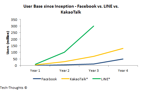 User Base - Facebook vs. Messaging Apps