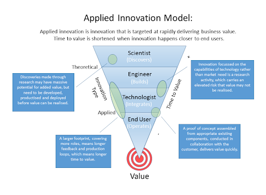 Applied Innovation Model