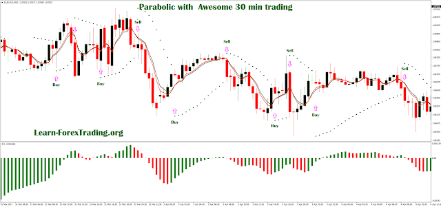 Parabolic with  Awesome 30 min trading