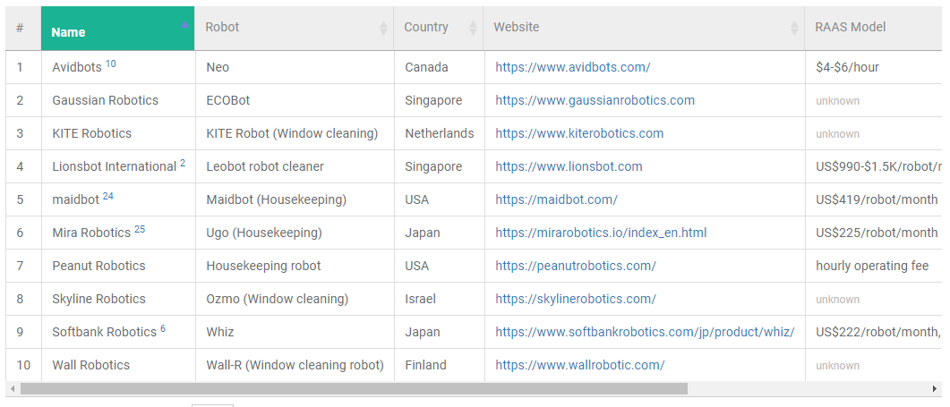 list of cleaning robot-as-a-service companies