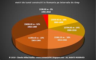 lungimea tunelelor de cale ferata din Romania si perioada de constructie