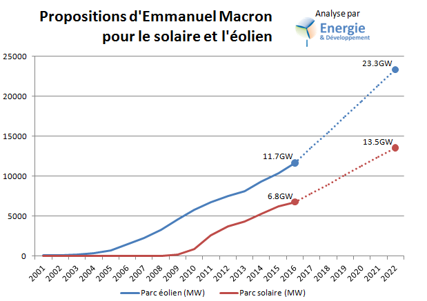 évolution du parc solaire PV et éolien dans le programme de Macron