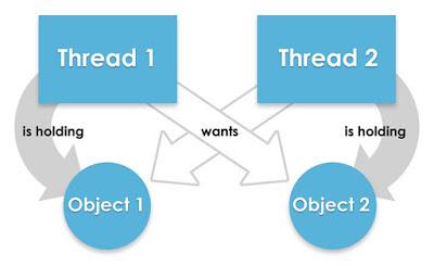 Deadlock, Java Threads, Oracle Java Guides, Oracle Java Certifications, Oracle Java Study Material
