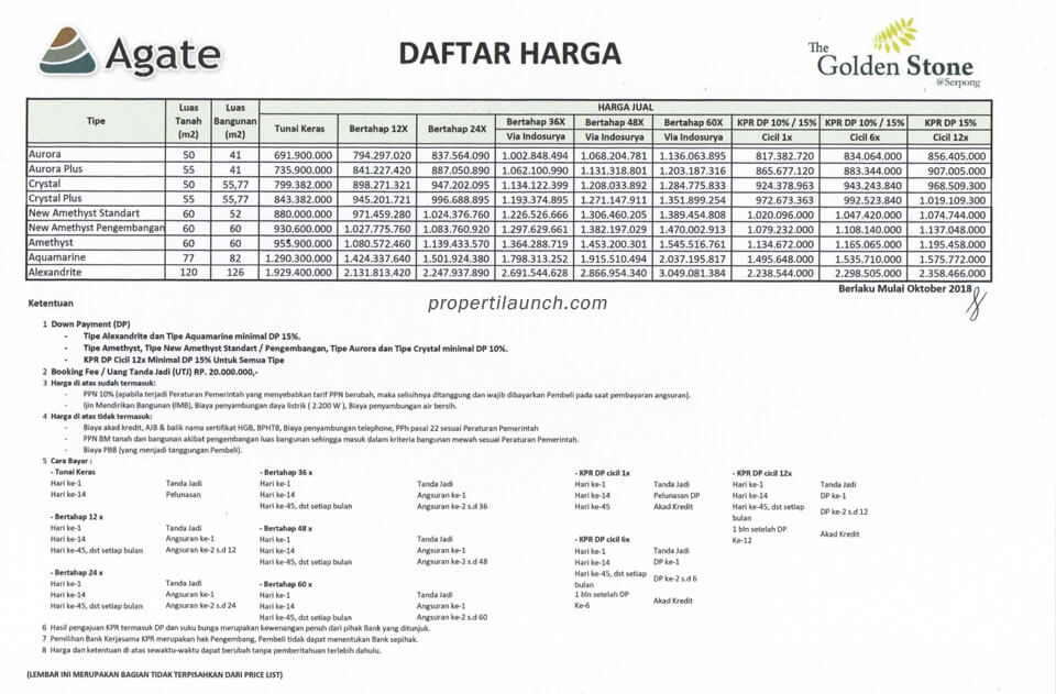 Price List Rumah Golden Stone Serpong Update Baru 2018