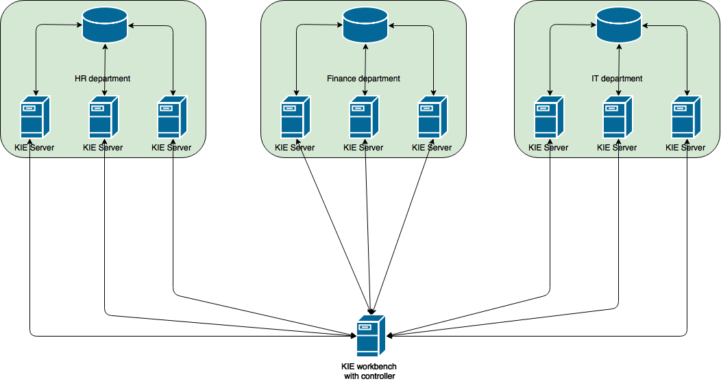 Accelerate your business: KIE Server clustering and scalability