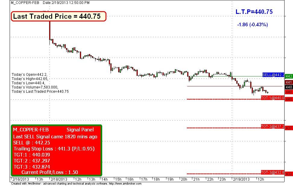 Free auto buy sell signal Charts