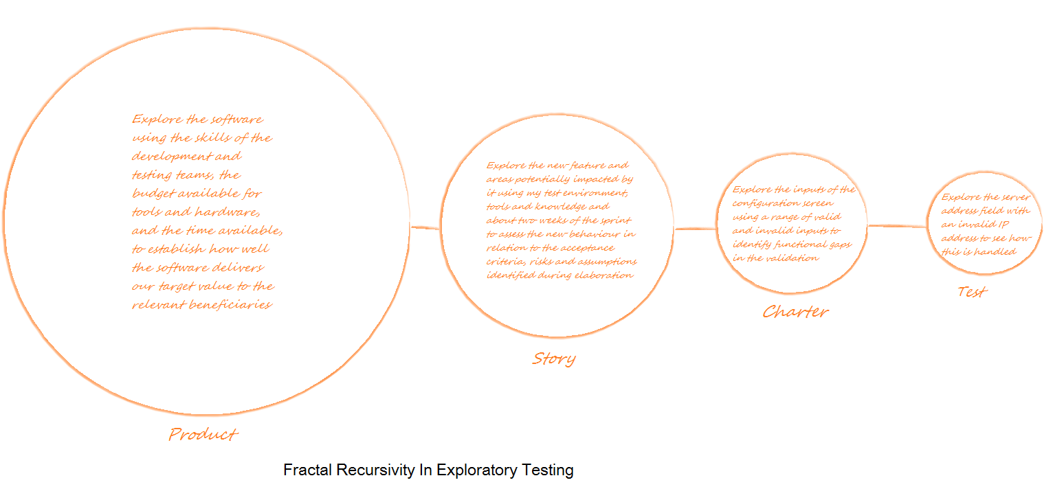 Fractal Exploratory Testing Revisited | Creating Software - A ...