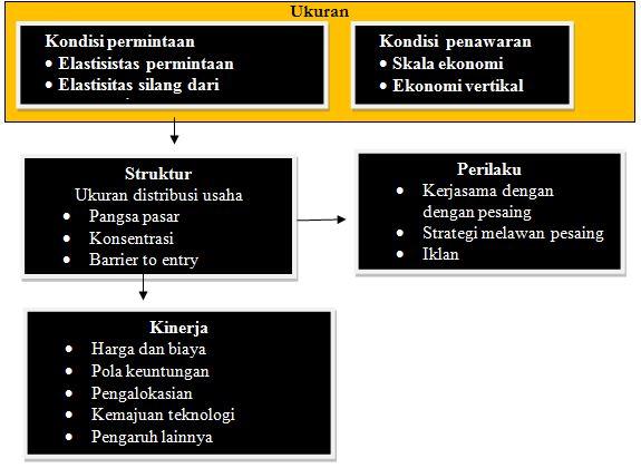 Struktur Perilaku Pasar Dan Kinerja Pasar
