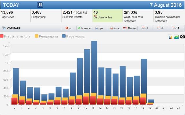 Trik meningkatkan trafik blog