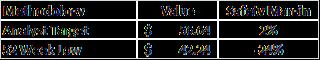 Qualcomm Analyst Valuation QCOM