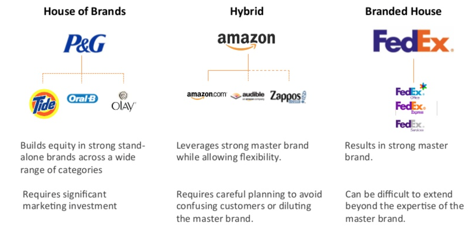 When And Why To Use Different Brand Architecture Models?