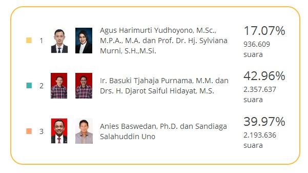 HASIL SUARA SEMENTARA CAGUB DAN CAWAGUB DKI JAKARTA 19 FEB 2017