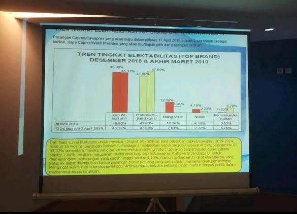 Ketat, Survei Puskaptis: Prabowo-Sandi Salip Jokowi-Ma'ruf