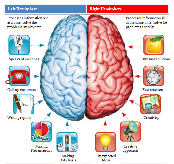 Are you right or left brain dominant.