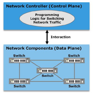 Software Defined Networking by EMC