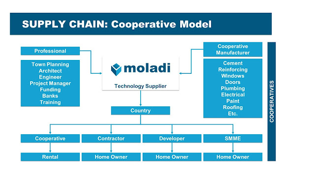 moladi building coops