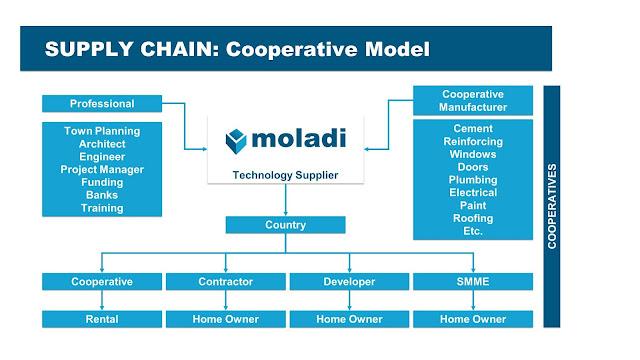 moladi building coops
