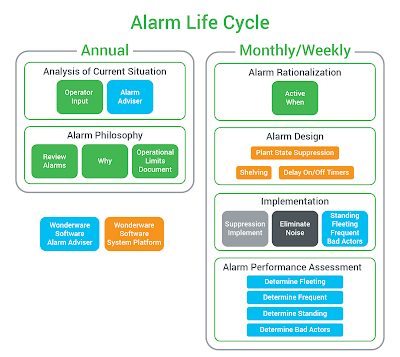 Actionable Alarm Management
