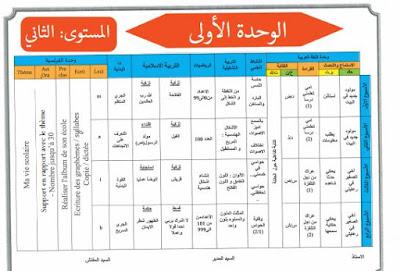 التوزيع المجالي للمستوى الثاني ابتدائي مرجع كتابي قي اللغة العربية مع باقي المواد