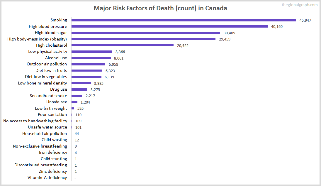 Major Cause of Deaths in Canada (and it's count)