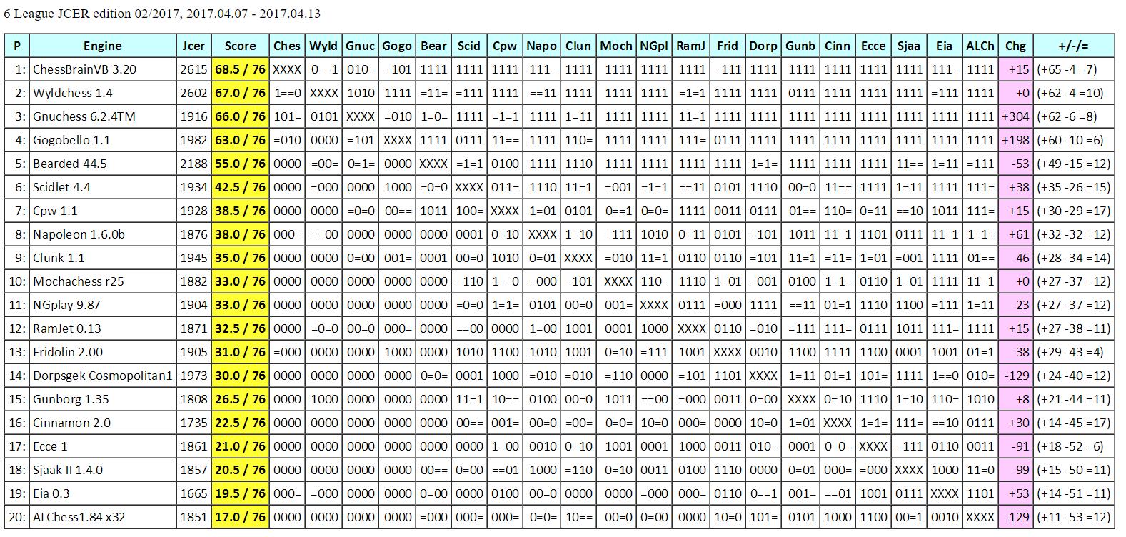 JCER League Test 6League%2BJCER%2Bed02.2017scid.html