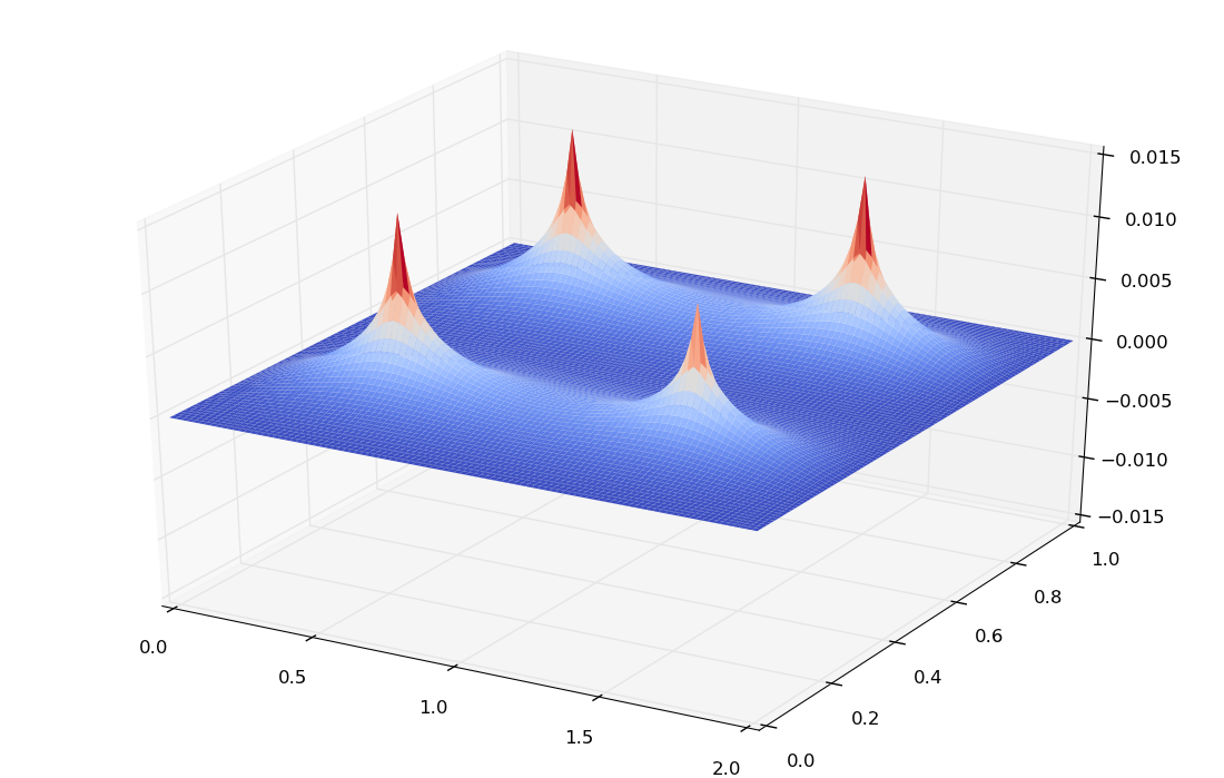 Solving the Poisson equation using Python ~ FLUID DYNAMICS