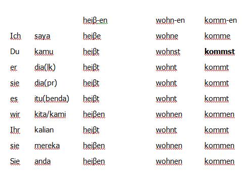Kata Benda Dalam Bahasa Jerman Bahasa Jerman Mengapa Bahasa Jerman Penting Aku Cinta Bahasa Jerman Kata Benda Dan Artikel