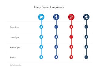 Schedule Social Media Posting