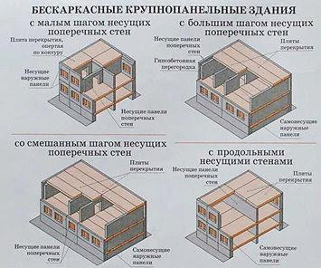 Бескаркасное строительство Волгоград