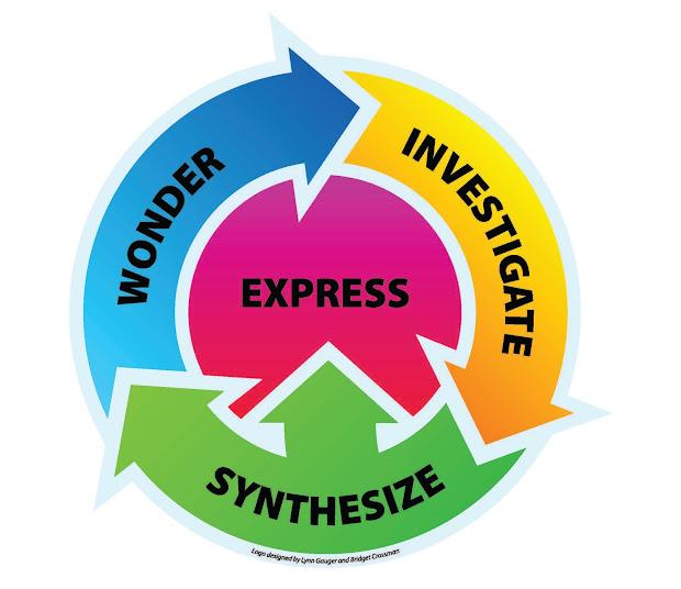 Inquiring Instructors Developing 21st Century Skills